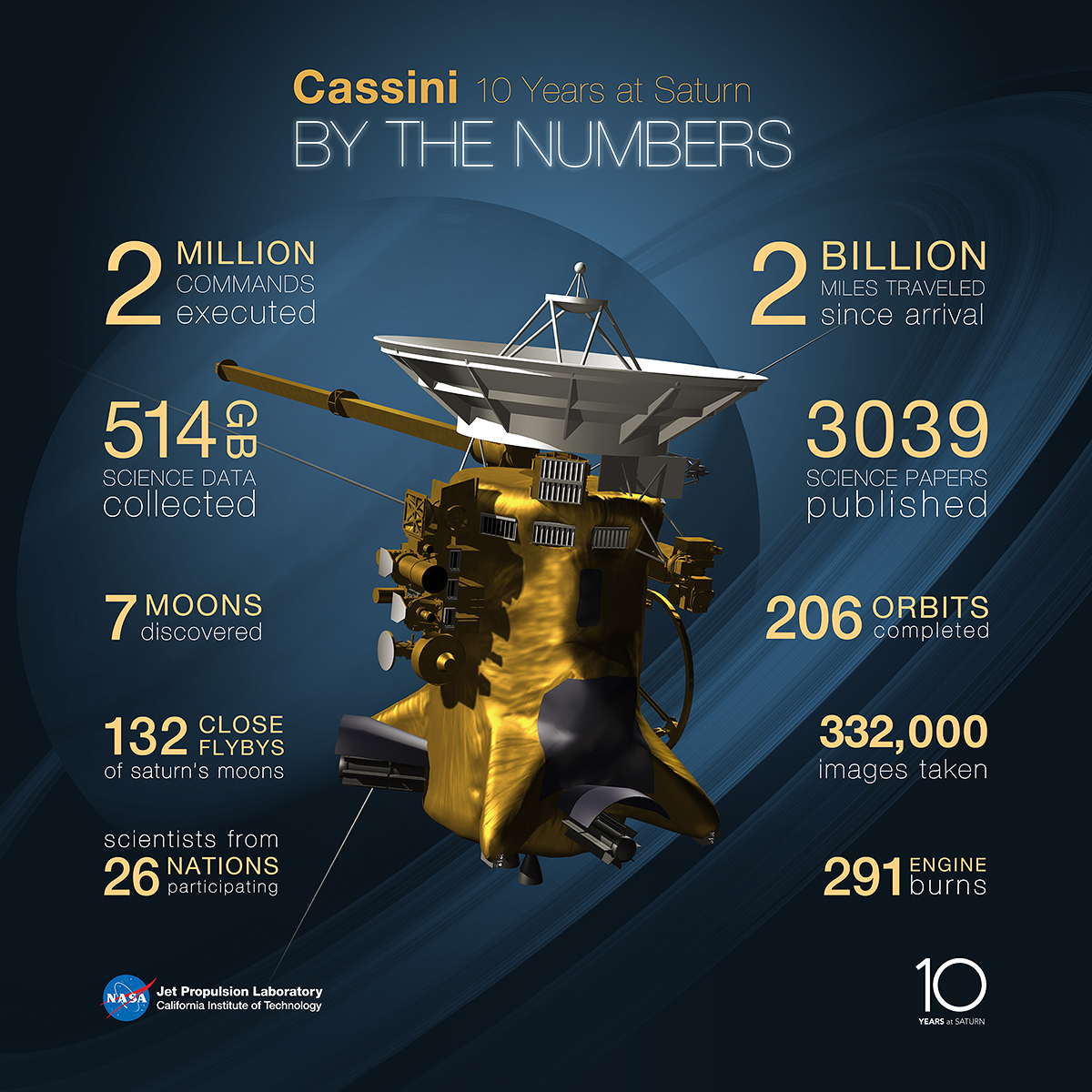 summary of the cassini huygen mission